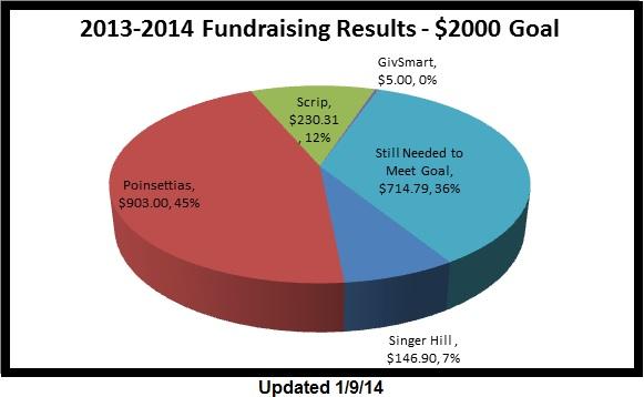 home images fundraising goals chart fundraising goals chart facebook ...